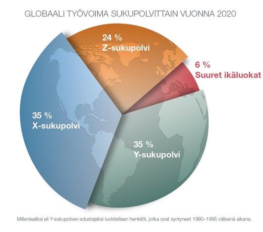 globaali-tyovoima-sukupolvittain