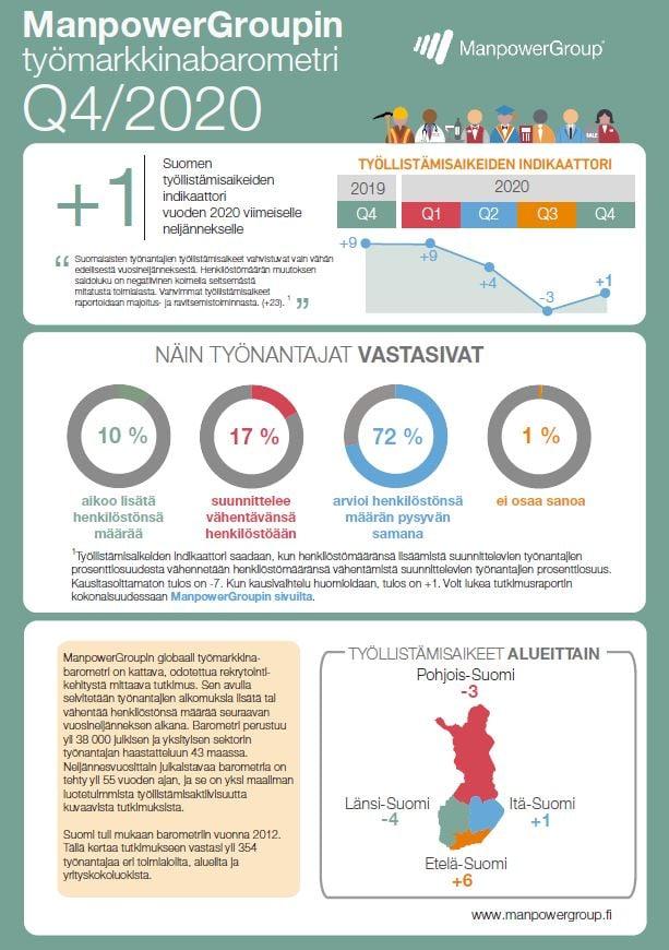 Työmarkkinabarometri 2020 Q4 | ManpowerGroup
